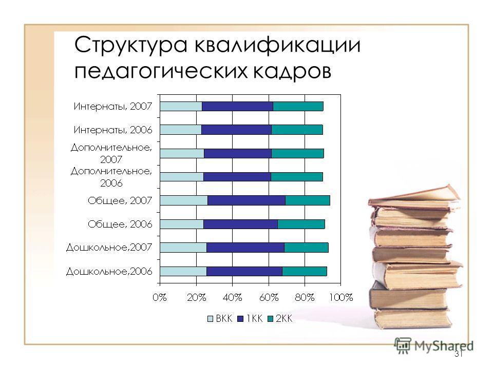 31 Структура квалификации педагогических кадров