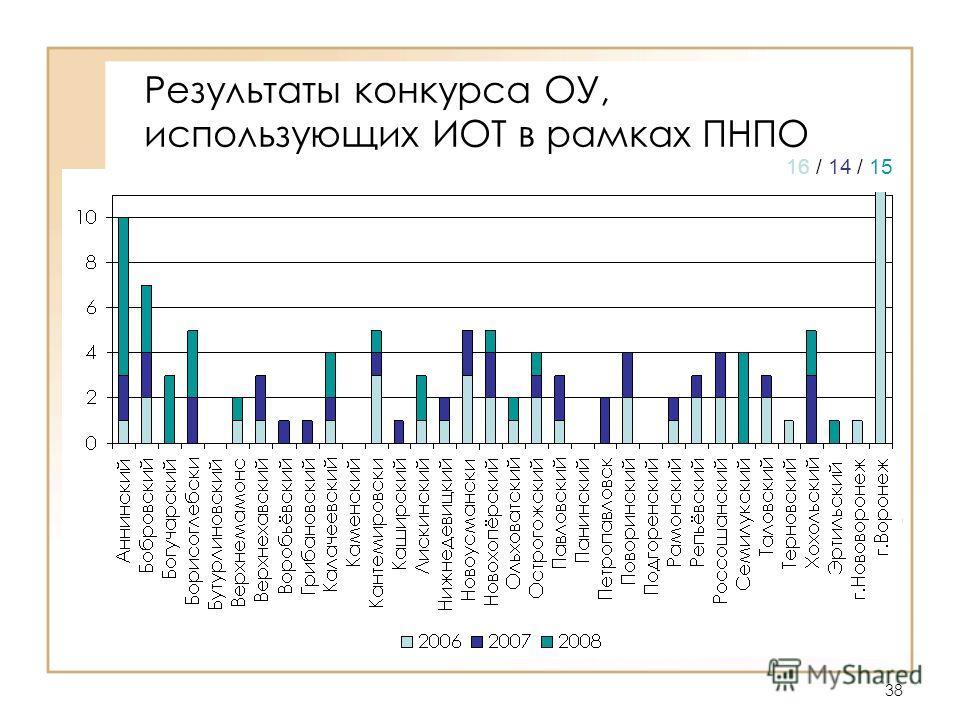 38 Результаты конкурса ОУ, использующих ИОТ в рамках ПНПО 16 / 14 / 15