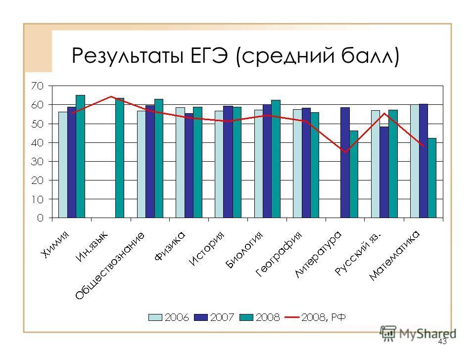 43 Результаты ЕГЭ (средний балл)