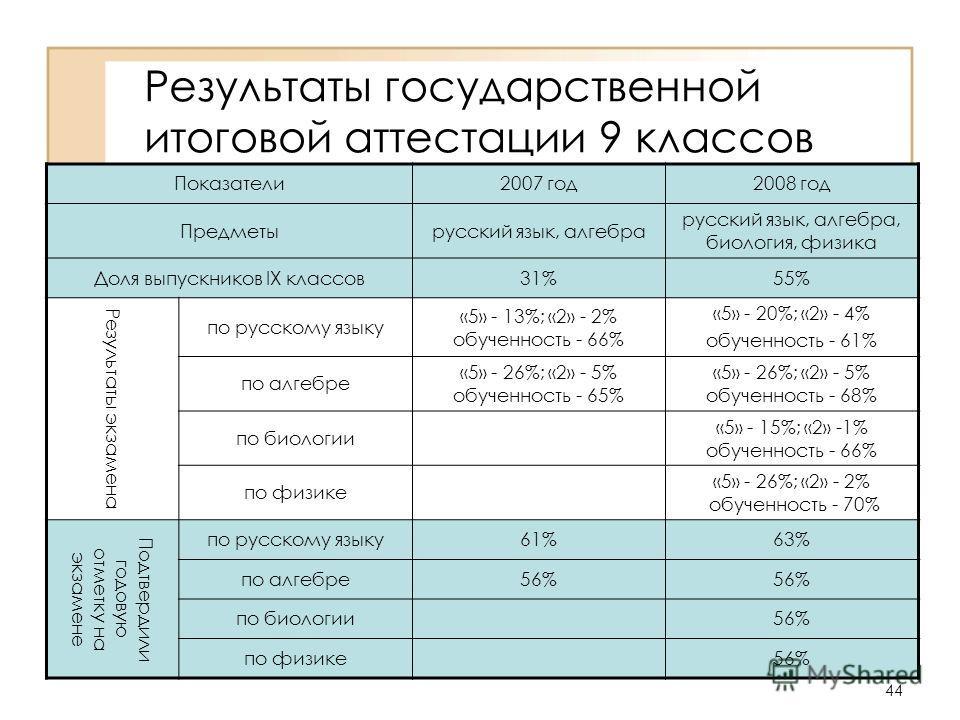 44 Результаты государственной итоговой аттестации 9 классов Показатели 2007 год 2008 год Предметырусский язык, алгебра русский язык, алгебра, биология, физика Доля выпускников IX классов 31%55% Результаты экзамена по русскому языку «5» - 13%; «2» - 2