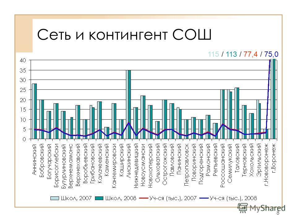 8 Сеть и контингент СОШ 115 / 113 / 77,4 / 75,0