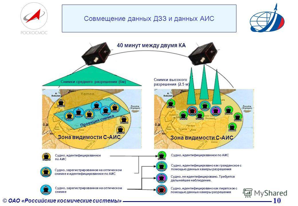 10 © ОАО «Российские космические системы» Совмещение данных ДЗЗ и данных АИС Зона видимости С-АИС Снимки среднего разрешения (6 м) Снимки высокого разрешения (2.5 м) Проекция снимка 40 минут между двумя КА Судно, идентифицированное по АИС Судно, заре
