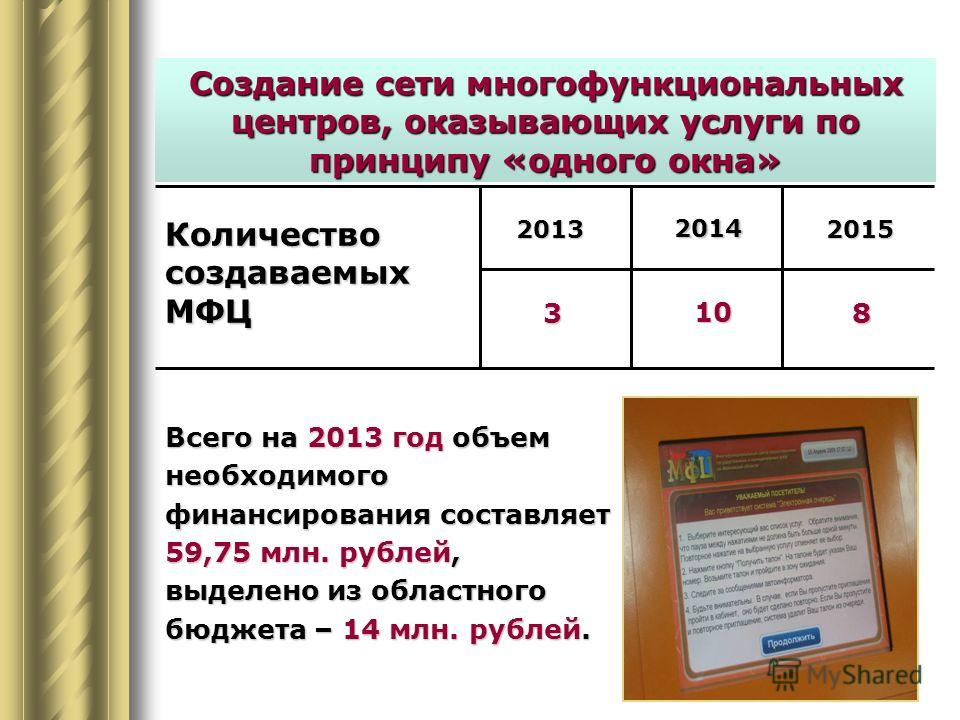 Создание сети многофункциональных центров, оказывающих услуги по принципу «одного окна» Количество создаваемых МФЦ 2013 2014 2015 10 38 Всего на 2013 год объем необходимого финансирования составляет 59,75 млн. рублей, выделено из областного бюджета –