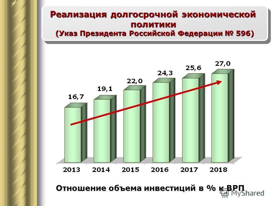 Отношение объема инвестиций в % к ВРП Реализация долгосрочной экономической политики (Указ Президента Российской Федерации 596)