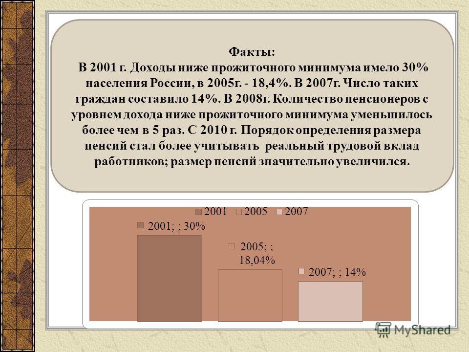 Факты: В 2001 г. Доходы ниже прожиточного минимума имело 30% населения России, в 2005 г. - 18,4%. В 2007 г. Число таких граждан составило 14%. В 2008 г. Количество пенсионеров с уровнем дохода ниже прожиточного минимума уменьшилось более чем в 5 раз.