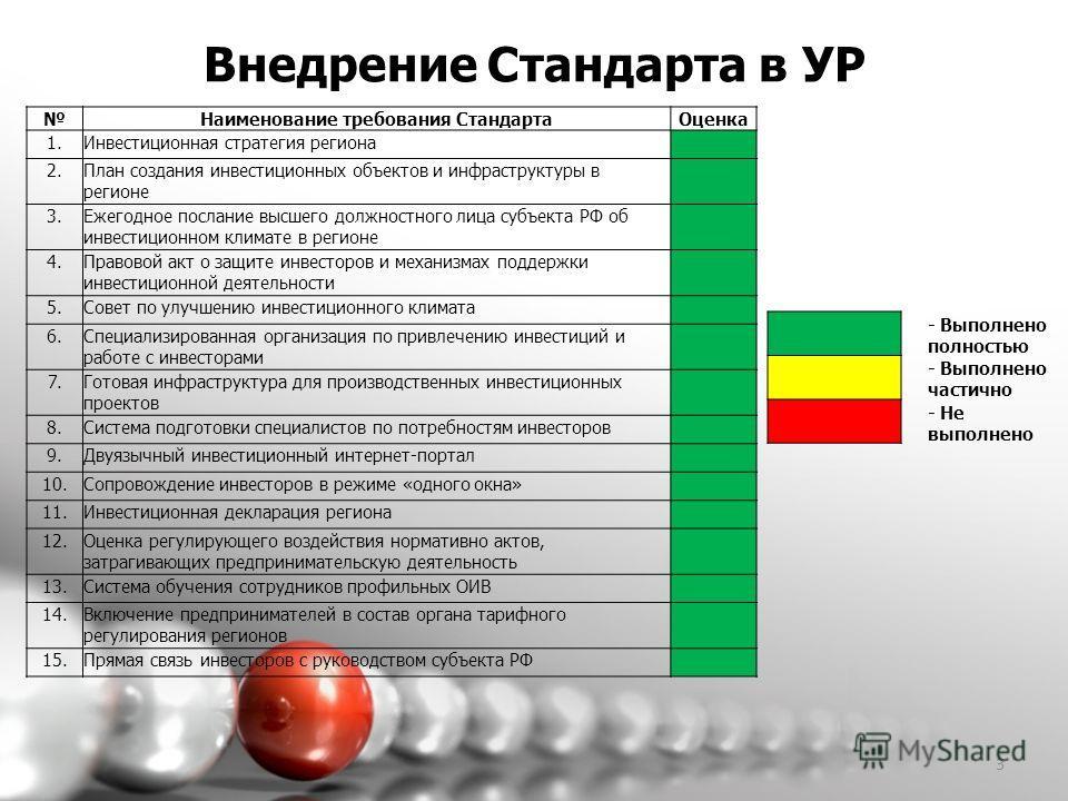 3 Внедрение Стандарта в УР Наименование требования Стандарта Оценка 1. Инвестиционная стратегия региона 2. План создания инвестиционных объектов и инфраструктуры в регионе 3. Ежегодное послание высшего должностного лица субъекта РФ об инвестиционном