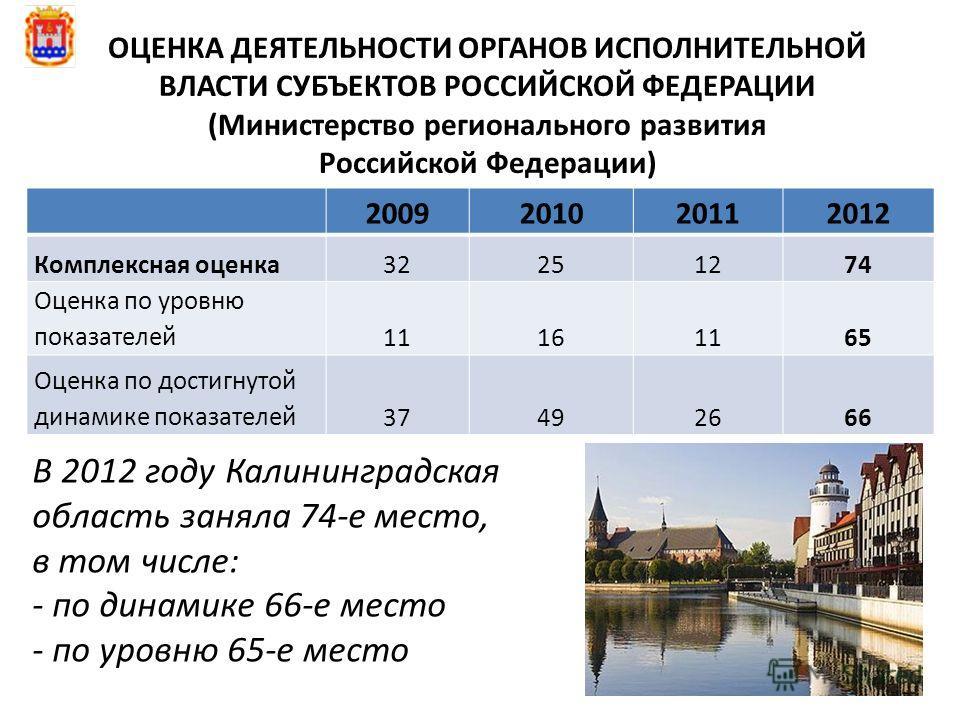 ОЦЕНКА ДЕЯТЕЛЬНОСТИ ОРГАНОВ ИСПОЛНИТЕЛЬНОЙ ВЛАСТИ СУБЪЕКТОВ РОССИЙСКОЙ ФЕДЕРАЦИИ (Министерство регионального развития Российской Федерации) 2009201020112012 Комплексная оценка 32251274 Оценка по уровню показателей 11161165 Оценка по достигнутой динам