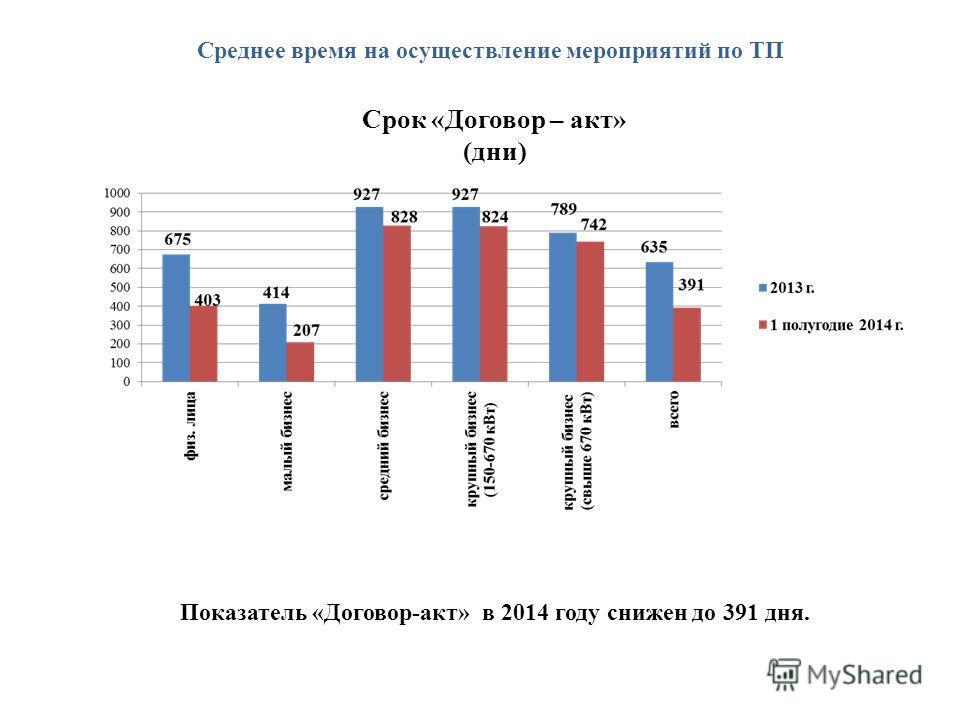 Среднее время на осуществление мероприятий по ТП Срок «Договор – акт» (дни) Показатель «Договор-акт» в 2014 году снижен до 391 дня.