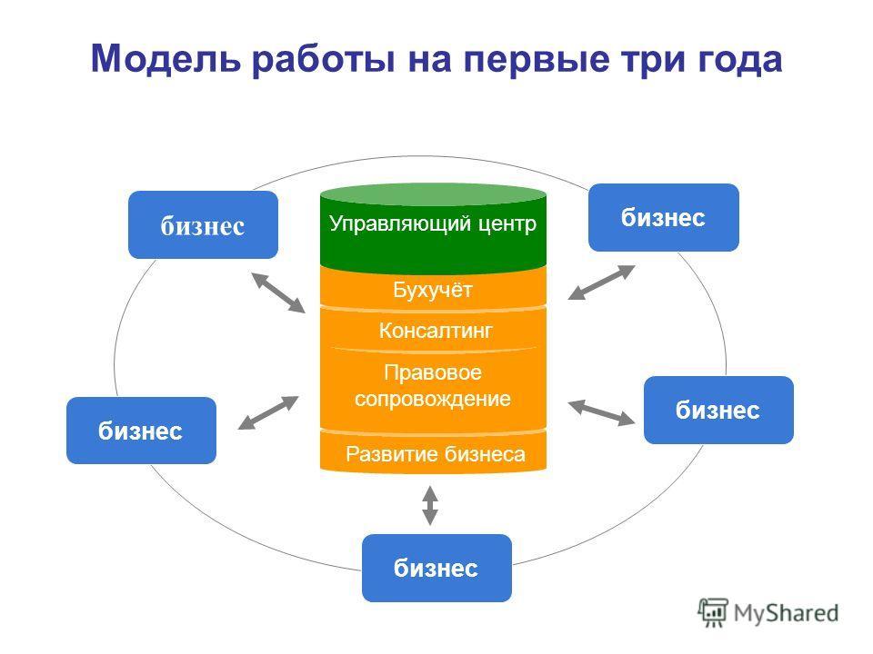 Развитие бизнеса Модель работы на первые три года бизнес Базы знаний Правовое сопровождение Консалтинг Бухучёт Управляющий центр