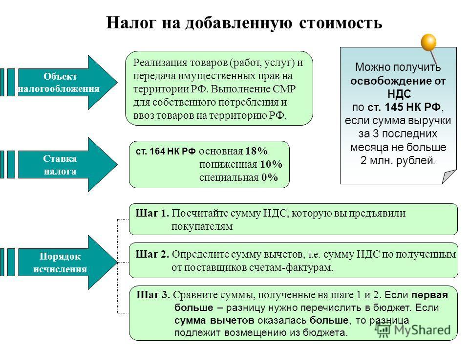 Реализация товаров (работ, услуг) и передача имущественных прав на территории РФ. Выполнение СМР для собственного потребления и ввоз товаров на территорию РФ. ст. 164 НК РФ основная 18% пониженная 10% специальная 0% Объект налогообложения Ставка нало