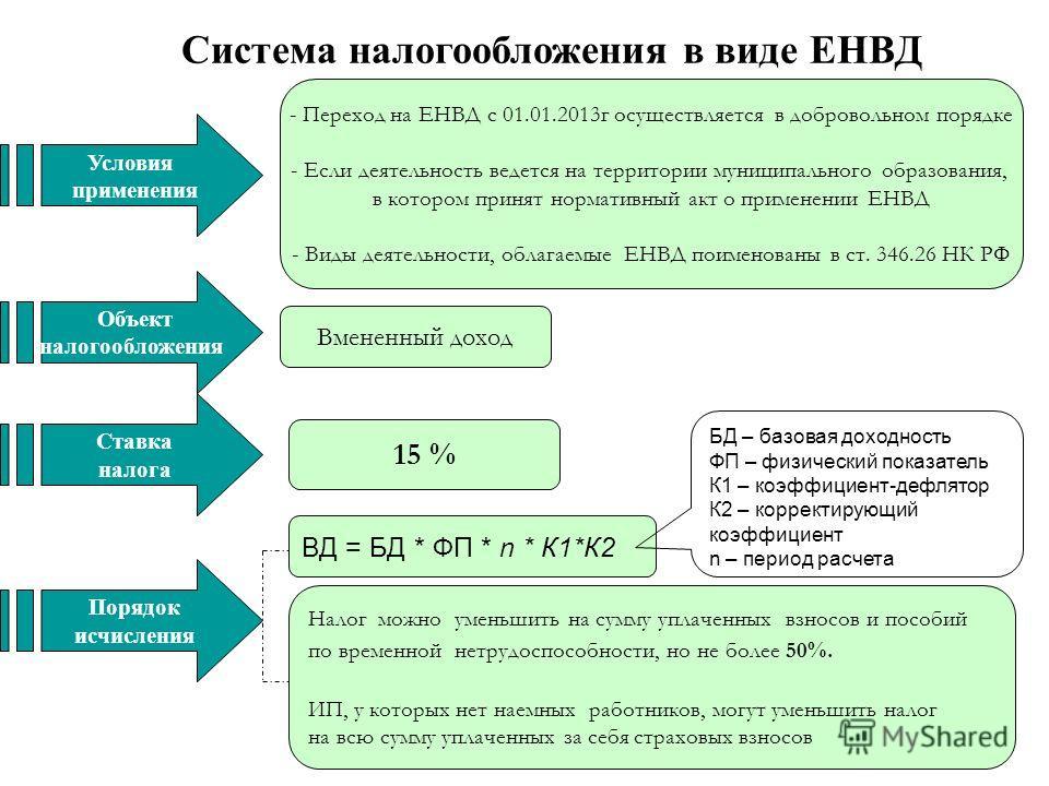 ЕНВД 2 16: расчет, ставки, базовая доходность   Рубрика