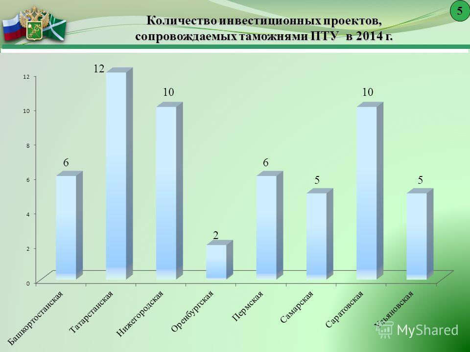 Количество инвестиционных проектов, сопровождаемых таможнями ПТУ в 2014 г. 5