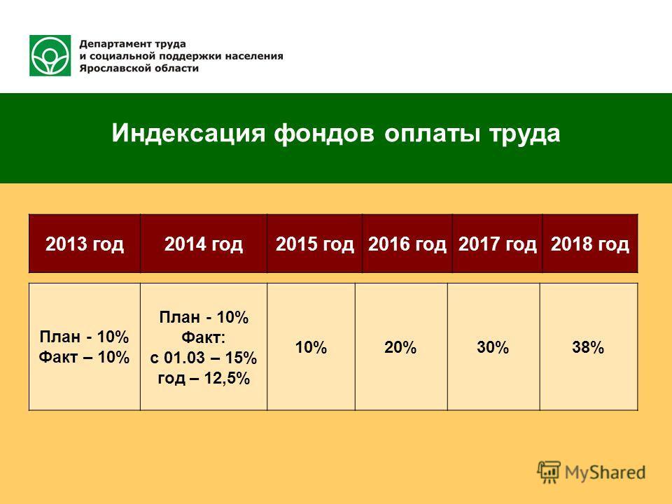 Индексация фондов оплаты труда 2013 год 2014 год 2015 год 2016 год 2017 год 2018 год План - 10% Факт – 10% План - 10% Факт: с 01.03 – 15% год – 12,5% 10%20%30%38%