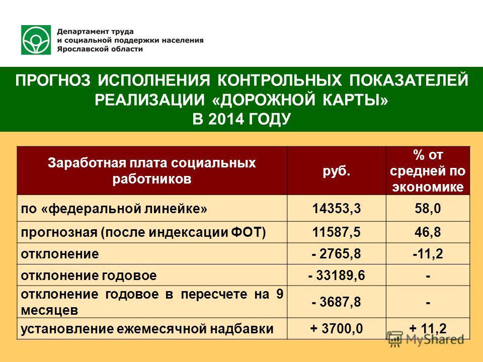 ПРОГНОЗ ИСПОЛНЕНИЯ КОНТРОЛЬНЫХ ПОКАЗАТЕЛЕЙ РЕАЛИЗАЦИИ «ДОРОЖНОЙ КАРТЫ» В 2014 ГОДУ Заработная плата социальных работников руб. % от средней по экономике по «федеральной линейке»14353,358,0 прогнозная (после индексации ФОТ)11587,546,8 отклонение- 2765