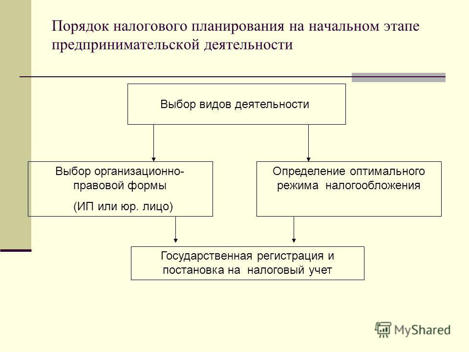 Порядок налогового планирования на начальном этапе предпринимательской деятельности Выбор видов деятельности Выбор организационно- правовой формы (ИП или юр. лицо) Определение оптимального режима налогообложения Государственная регистрация и постанов