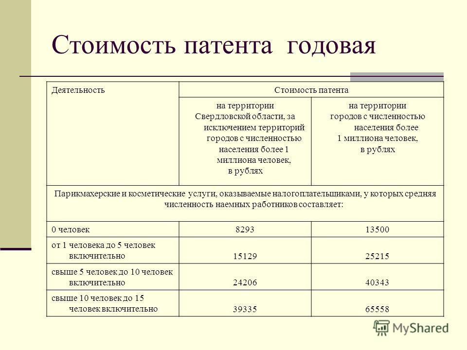 Стоимость патента годовая Деятельность Стоимость патента на территории Свердловской области, за исключением территорий городов с численностью населения более 1 миллиона человек, в рублях на территории городов с численностью населения более 1 миллиона