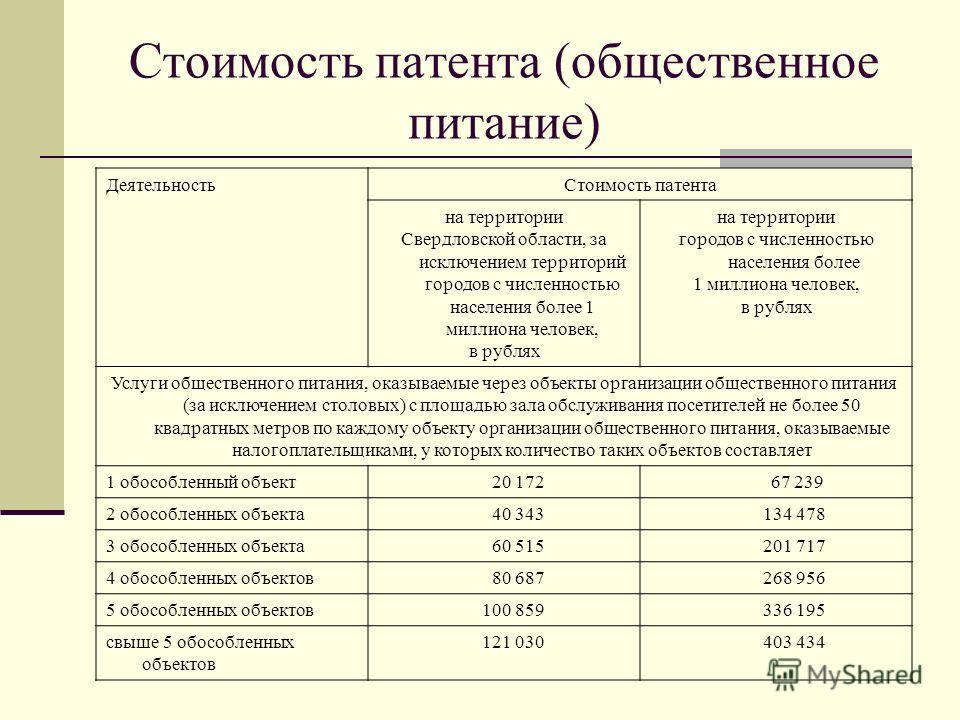 Стоимость патента (общественное питание) Деятельность Стоимость патента на территории Свердловской области, за исключением территорий городов с численностью населения более 1 миллиона человек, в рублях на территории городов с численностью населения б