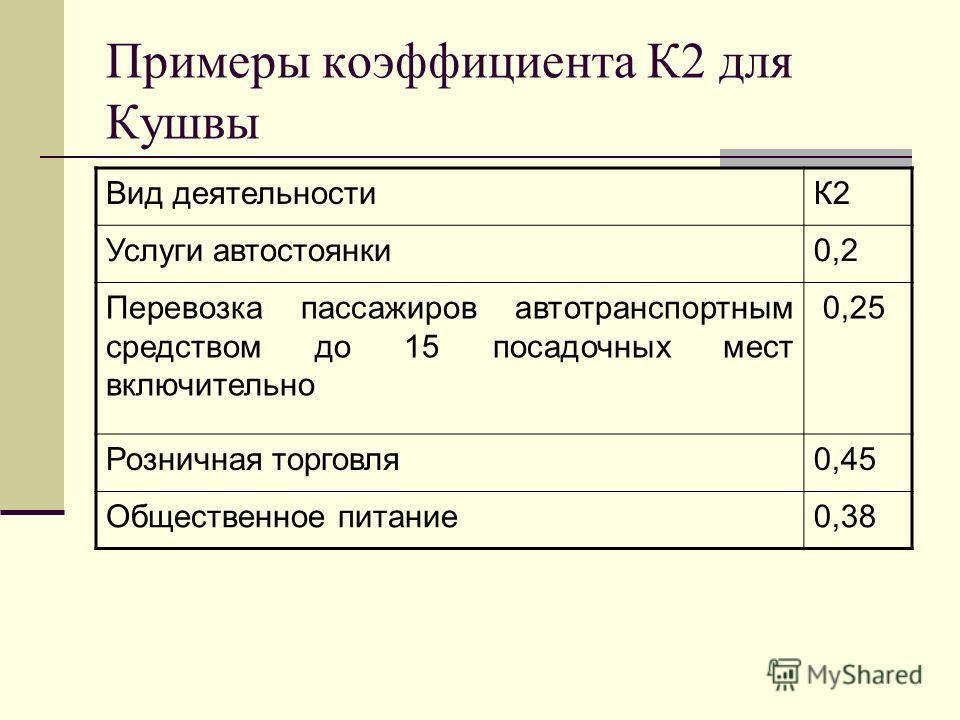 Примеры коэффициента К2 для Кушвы Вид деятельностиК2 Услуги автостоянки 0,2 Перевозка пассажиров автотранспортным средством до 15 посадочных мест включительно 0,25 Розничная торговля 0,45 Общественное питание 0,38