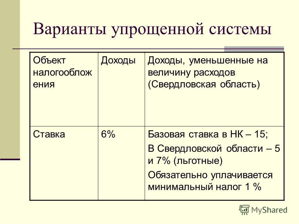 Варианты упрощенной системы Объект налогооблож ения Доходы Доходы, уменьшенные на величину расходов (Свердловская область) Ставка 6%Базовая ставка в НК – 15; В Свердловской области – 5 и 7% (льготные) Обязательно уплачивается минимальный налог 1 %