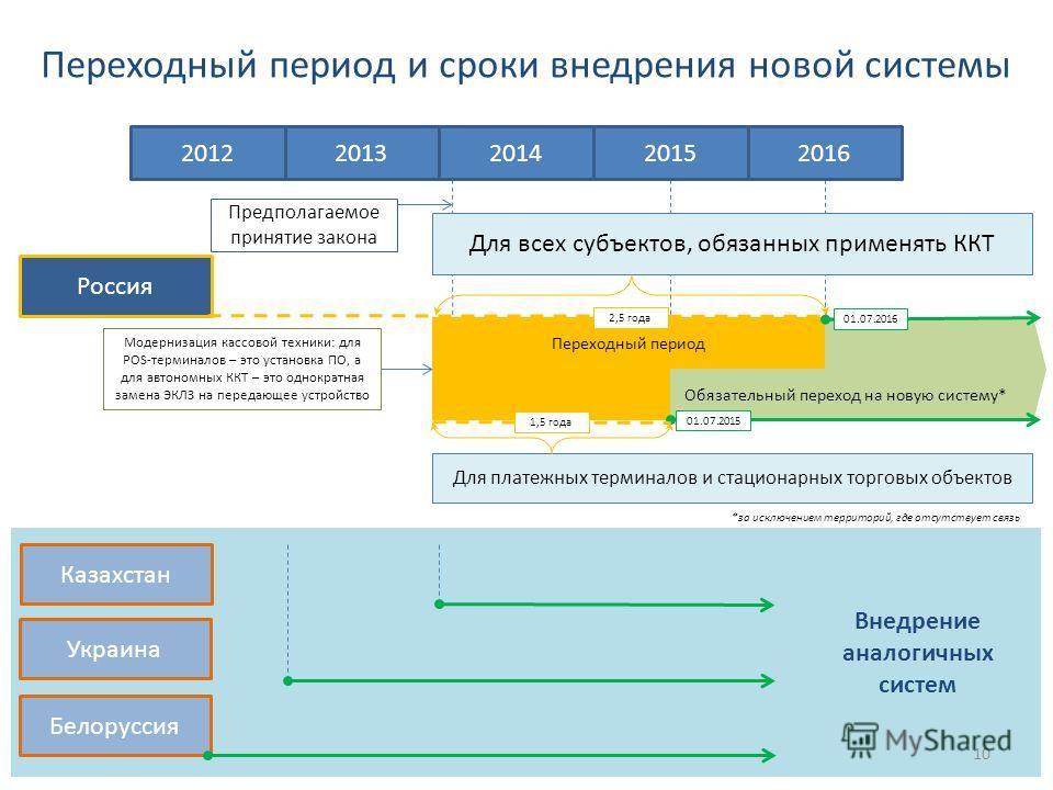 Переходный период и сроки внедрения новой системы Внедрение аналогичных систем Россия Казахстан Украина Белоруссия 2012 Предполагаемое принятие закона Модернизация кассовой техники: для POS-терминалов – это установка ПО, а для автономных ККТ – это од