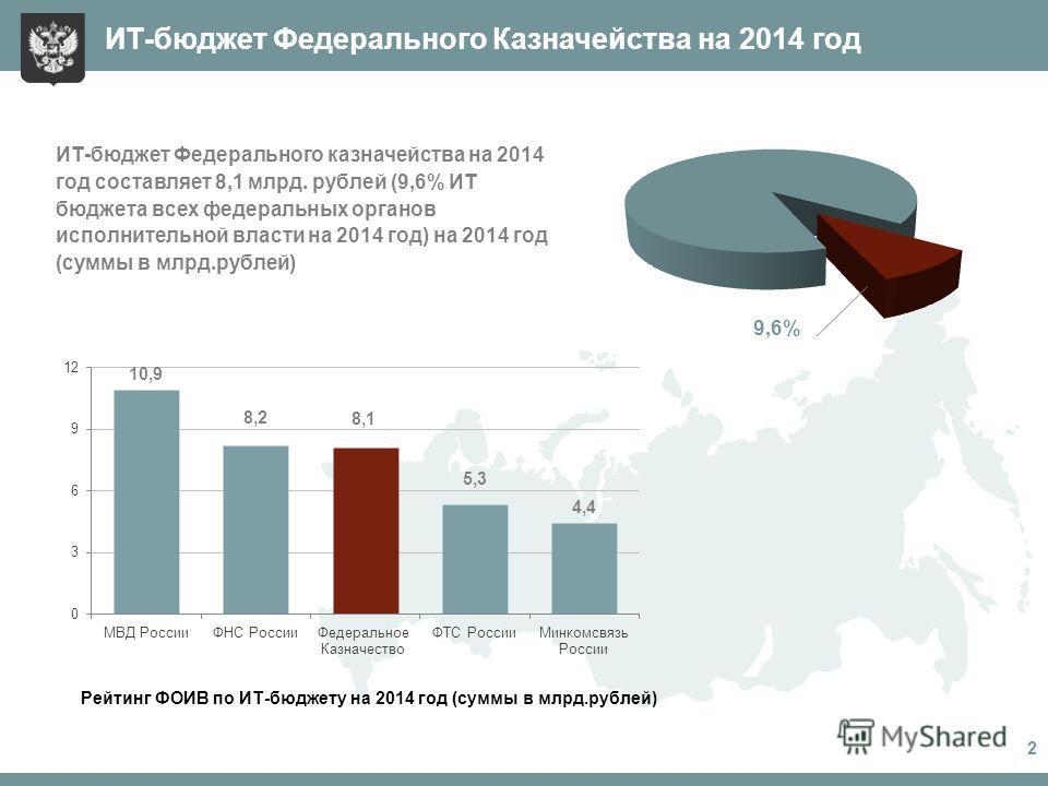 1 ИТ-бюджет Федерального Казначейства на 2014 год Рейтинг ФОИВ по ИТ-бюджету на 2014 год (суммы в млрд.рублей) ИТ-бюджет Федерального казначейства на 2014 год составляет 8,1 млрд. рублей (9,6% ИТ бюджета всех федеральных органов исполнительной власти