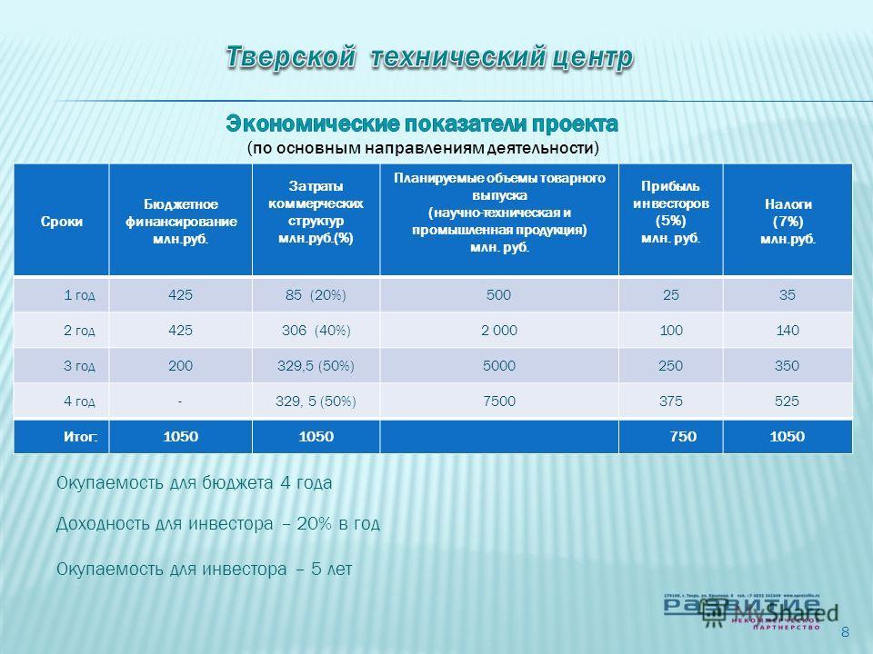Сроки Бюджетное финансирование млн.руб. Затраты коммерческих структур млн.руб.(%) Планируемые объемы товарного выпуска (научно-техническая и промышленная продукция) млн. руб. Прибыль инвесторов (5%) млн. руб. Налоги (7%) млн.руб. 1 год 42585 (20%)500