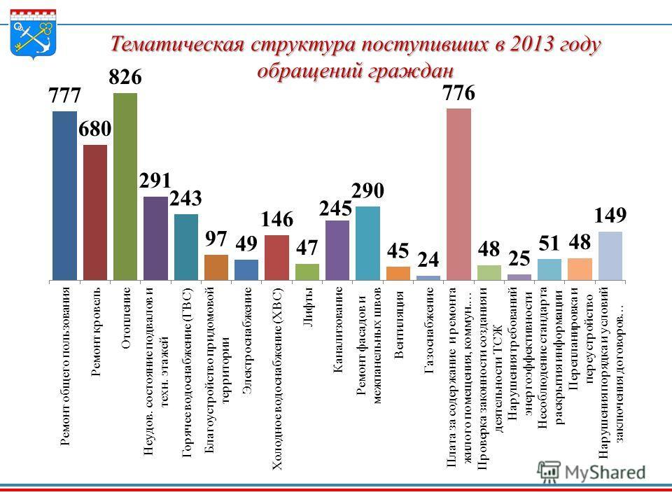 Тематическая структура поступивших в 2013 году обращений граждан