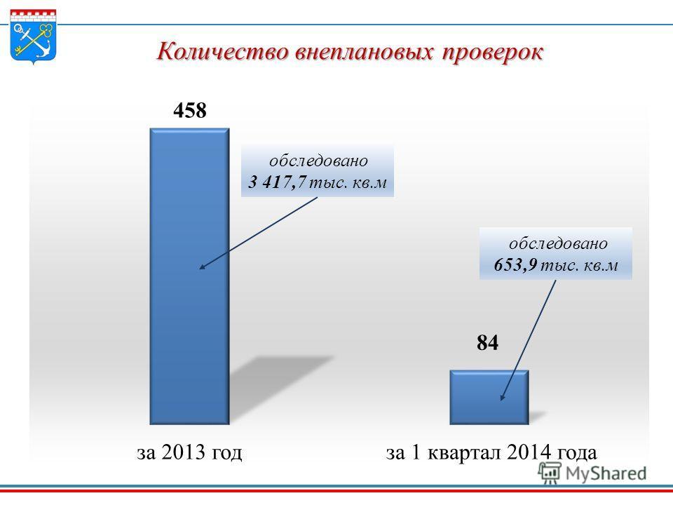 Количество внеплановых проверок обследовано 3 417,7 тыс. кв.м обследовано 653,9 тыс. кв.м