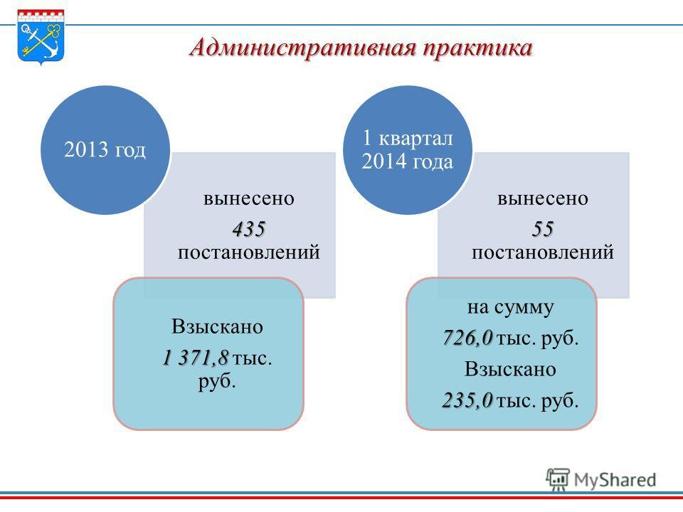 вынесено 435 435 постановлений Взыскано 1 371,8 1 371,8 тыс. руб. 2013 год вынесено 55 55 постановлений на сумму 726,0 726,0 тыс. руб. Взыскано 235,0 235,0 тыс. руб. 1 квартал 2014 года Административная практика