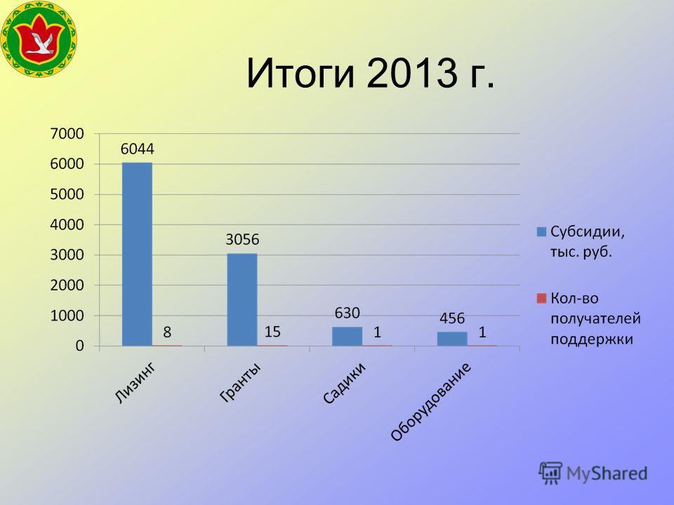 Итоги 2013 г.