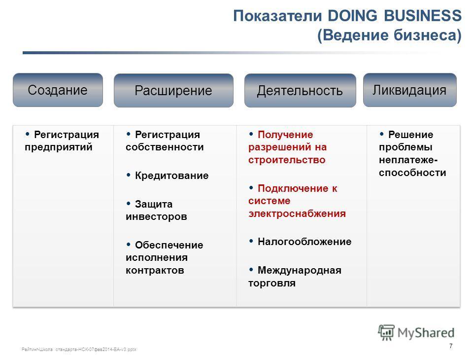 7 Рейтинг-Школа стандарта-НСК-07 фев 2014-ЕА-v3. pptx Показатели DOING BUSINESS (Ведение бизнеса) Создание Расширение Деятельность Ликвидация