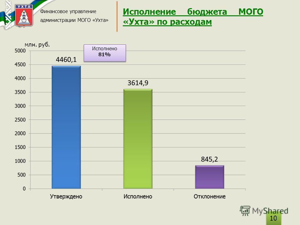 Исполнение бюджета МОГО «Ухта» по расходам Финансовое управление администрации МОГО «Ухта» 10 млн. руб. Исполнено 81% Исполнено 81%
