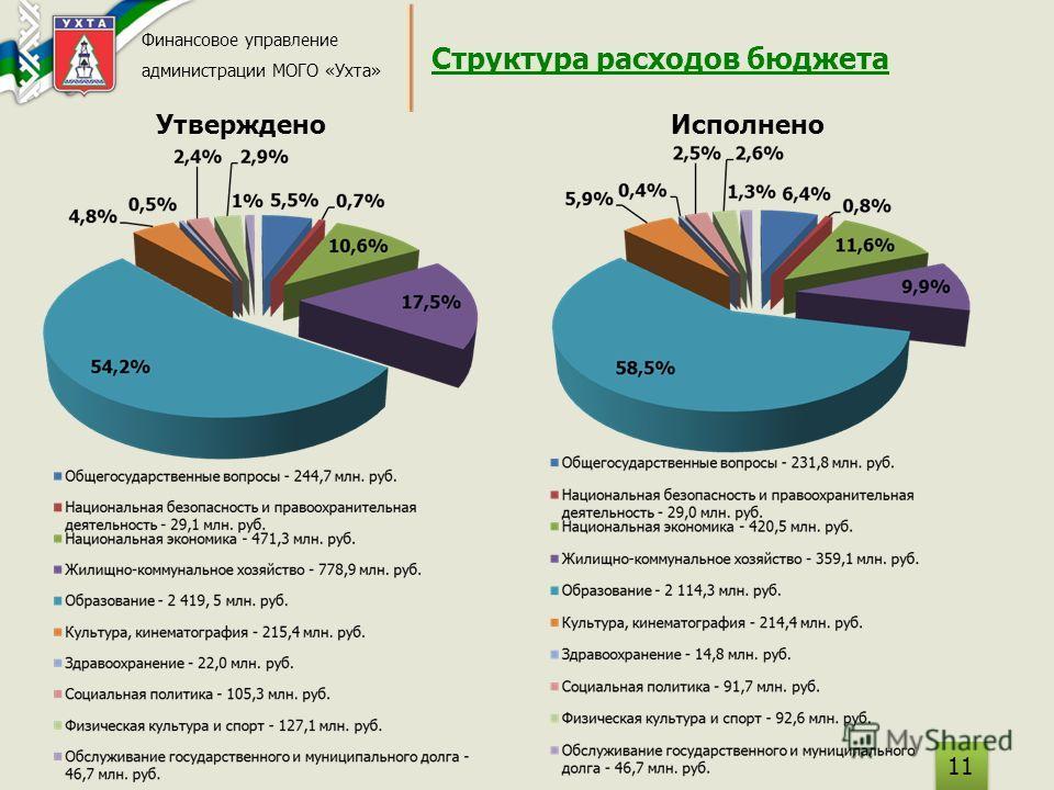 Структура расходов бюджета Финансовое управление администрации МОГО «Ухта» Утверждено Исполнено 11