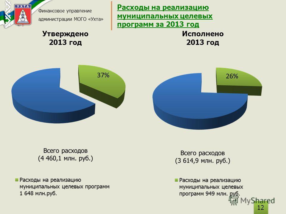 Расходы на реализацию муниципальных целевых программ за 2013 год Финансовое управление администрации МОГО «Ухта» Утверждено 2013 год Исполнено 2013 год 12