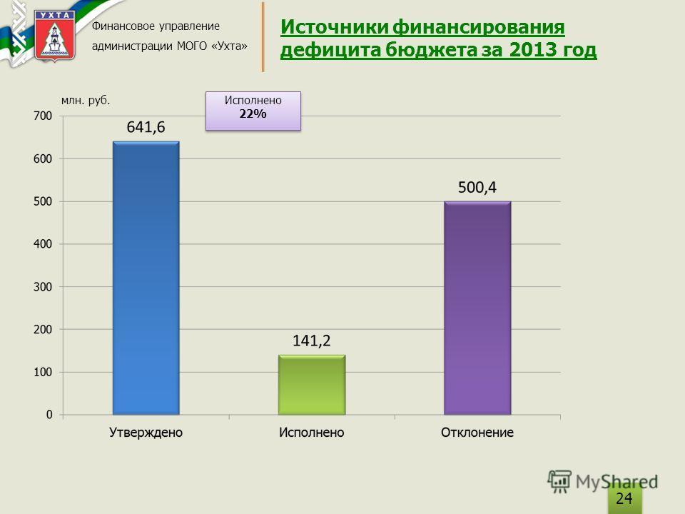 Источники финансирования дефицита бюджета за 2013 год Финансовое управление администрации МОГО «Ухта» 24 млн. руб. Исполнено 22% Исполнено 22%