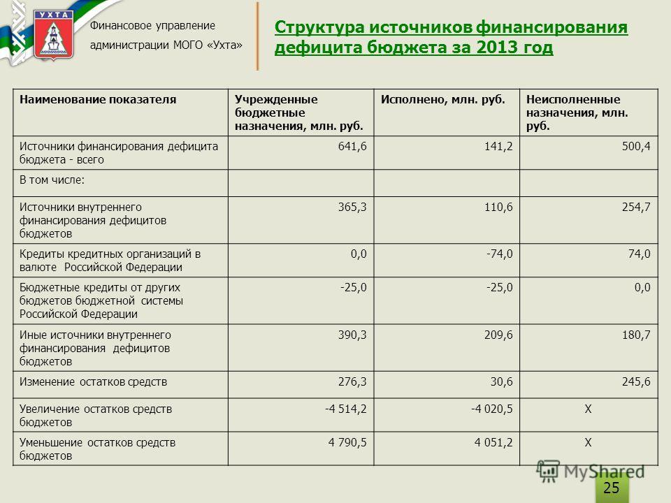 Структура источников финансирования дефицита бюджета за 2013 год Финансовое управление администрации МОГО «Ухта» 25 Наименование показателя Учрежденные бюджетные назначения, млн. руб. Исполнено, млн. руб.Неисполненные назначения, млн. руб. Источники