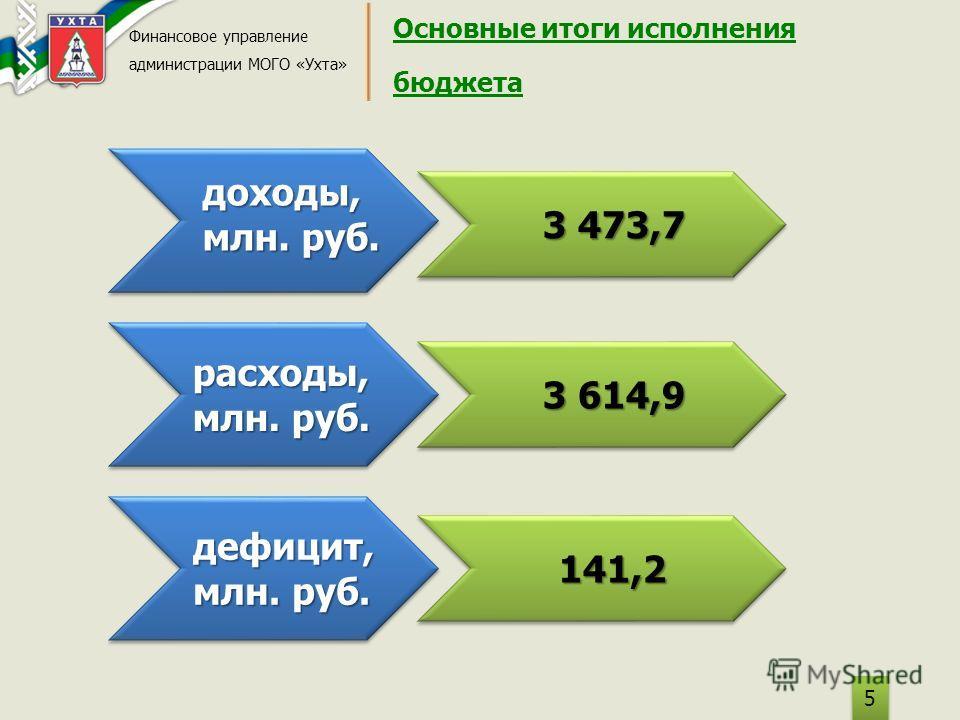 Основные итоги исполнения бюджета Финансовое управление администрации МОГО «Ухта» 5 5 доходы, млн. руб. расходы, дефицит, 3 473,7 3 614,9 141,2