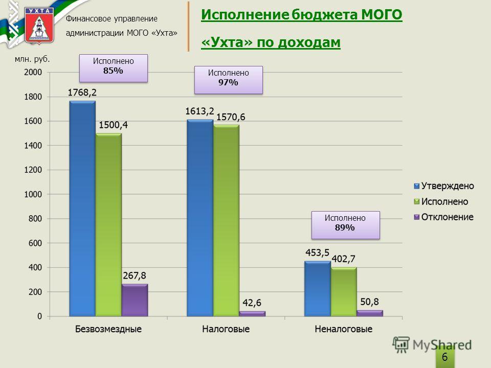 Исполнение бюджета МОГО «Ухта» по доходам Финансовое управление администрации МОГО «Ухта» 6 6 млн. руб. Исполнено 85% Исполнено 85% Исполнено 97% Исполнено 97% Исполнено 89% Исполнено 89%