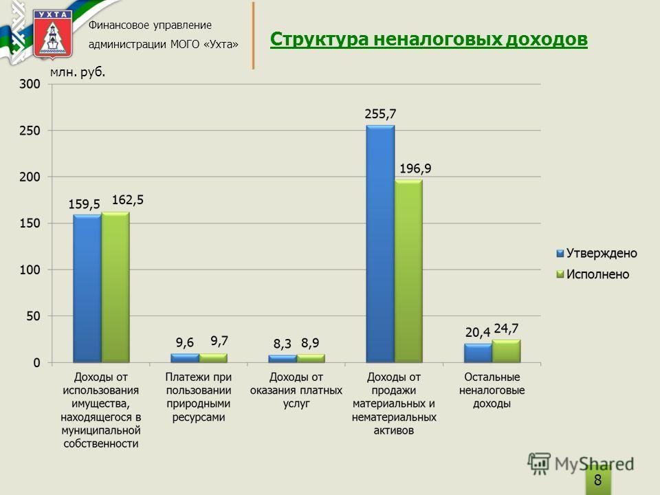 Структура неналоговых доходов Финансовое управление администрации МОГО «Ухта» 8 8 млн. руб.