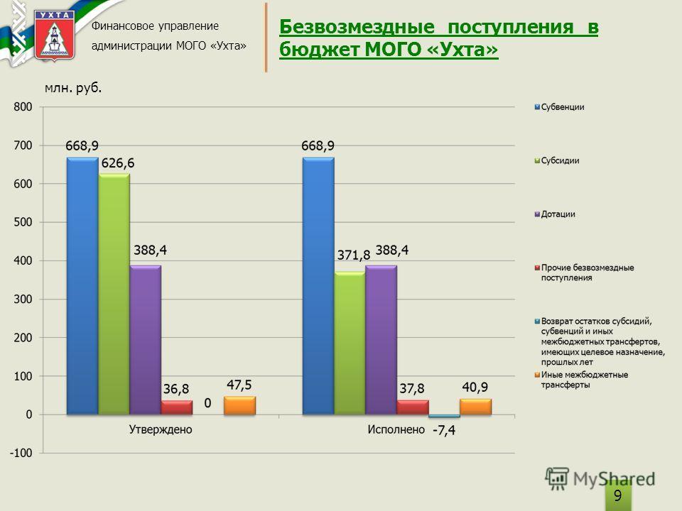 Безвозмездные поступления в бюджет МОГО «Ухта» Финансовое управление администрации МОГО «Ухта» 9 9 млн. руб.