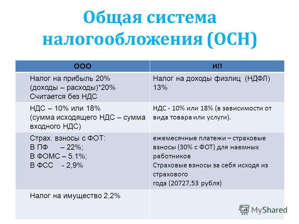 Общая система налогообложения (ОСН) ООО ИП Налог на прибыль 20% (доходы – расходы)*20% Считается без НДС Налог на доходы физлиц (НДФЛ) 13% НДС – 10% или 18% (сумма исходящего НДС – сумма входного НДС) НДС - 10% или 18% (в зависимости от вида товара и