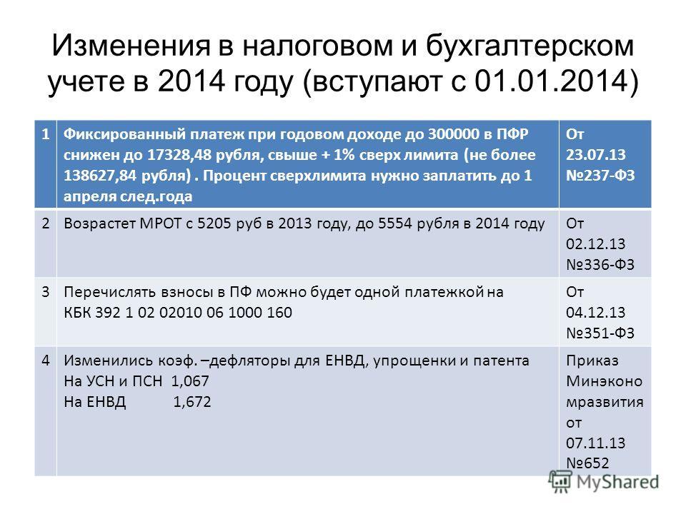 Изменения в налоговом и бухгалтерском учете в 2014 году (вступают с 01.01.2014) 1Фиксированный платеж при годовом доходе до 300000 в ПФР снижен до 17328,48 рубля, свыше + 1% сверх лимита (не более 138627,84 рубля). Процент сверхлимита нужно заплатить