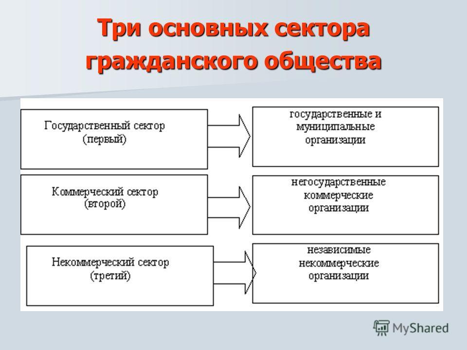 Три основных сектора гражданского общества