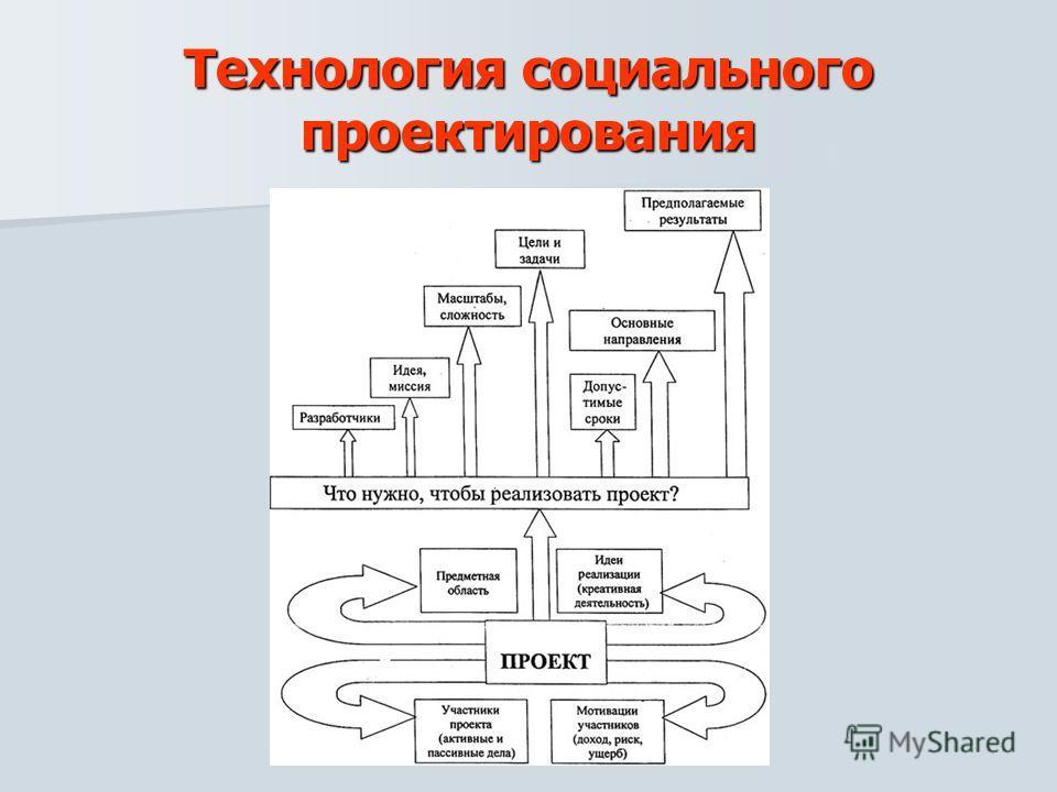 Технология социального проектирования