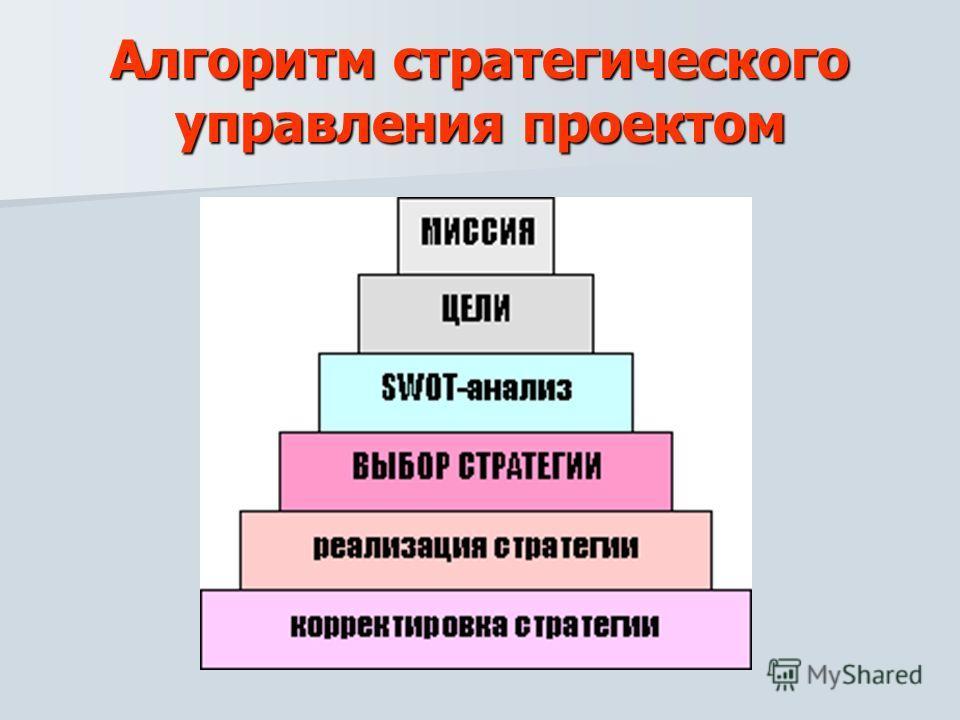 Алгоритм стратегического управления проектом