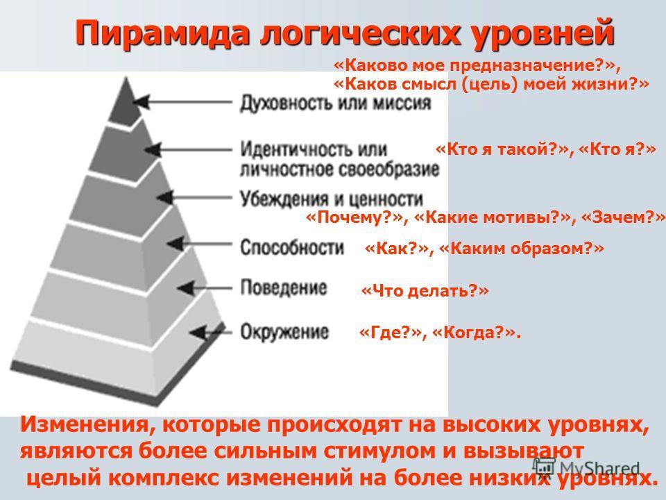 Пирамида логических уровней «Где?», «Когда?». «Что делать?» «Как?», «Каким образом?» «Почему?», «Какие мотивы?», «Зачем?» «Кто я такой?», «Кто я?» «Каково мое предназначение?», «Каков смысл (цель) моей жизни?» Изменения, которые происходят на высоких