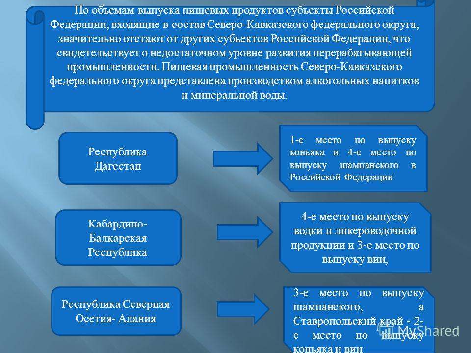 По объемам выпуска пищевых продуктов субъекты Российской Федерации, входящие в состав Северо-Кавказского федерального округа, значительно отстают от других субъектов Российской Федерации, что свидетельствует о недостаточном уровне развития перерабаты