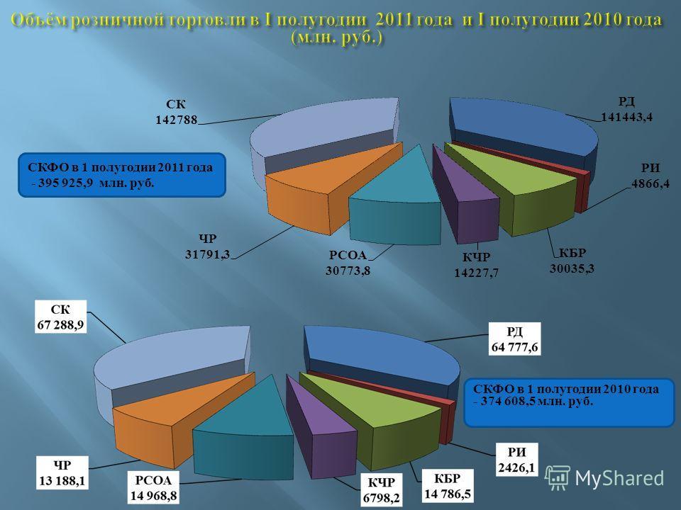 СКФО в 1 полугодии 2011 года - 395 925,9 млн. руб. СКФО в 1 полугодии 2010 года - 374 608,5 млн. руб.
