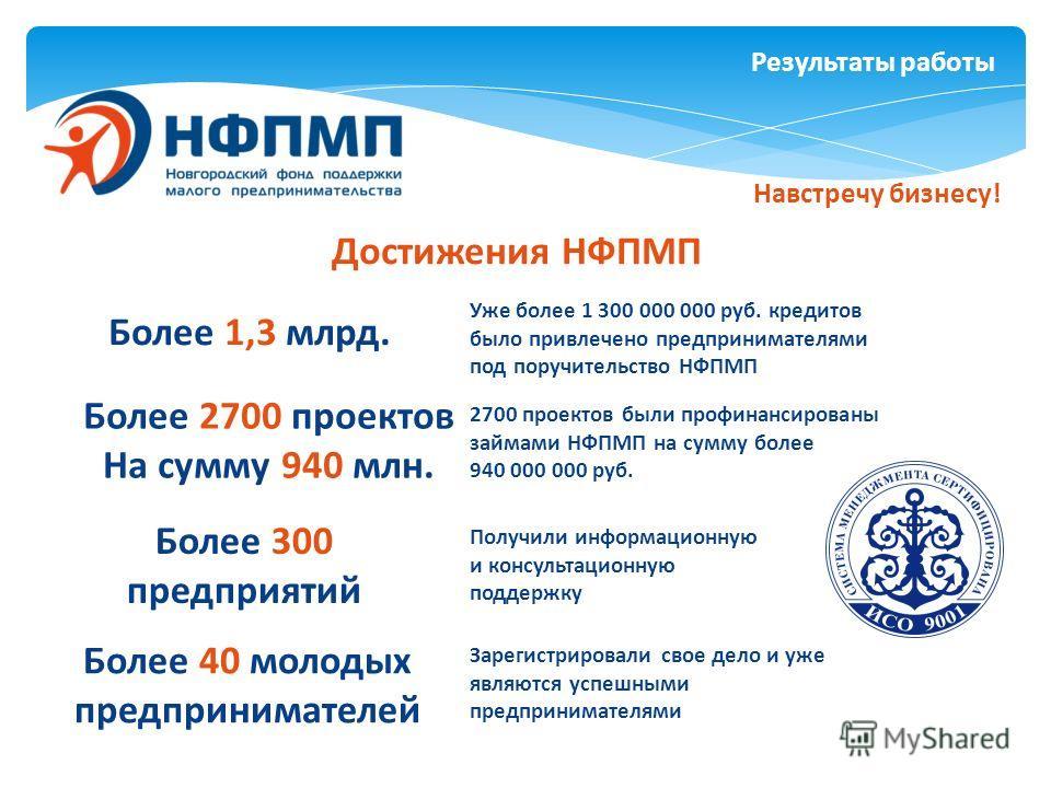 Результаты работы Достижения НФПМП Более 40 молодых предпринимателей Уже более 1 300 000 000 руб. кредитов было привлечено предпринимателями под поручительство НФПМП 2700 проектов были профинансированы займами НФПМП на сумму более 940 000 000 руб. По