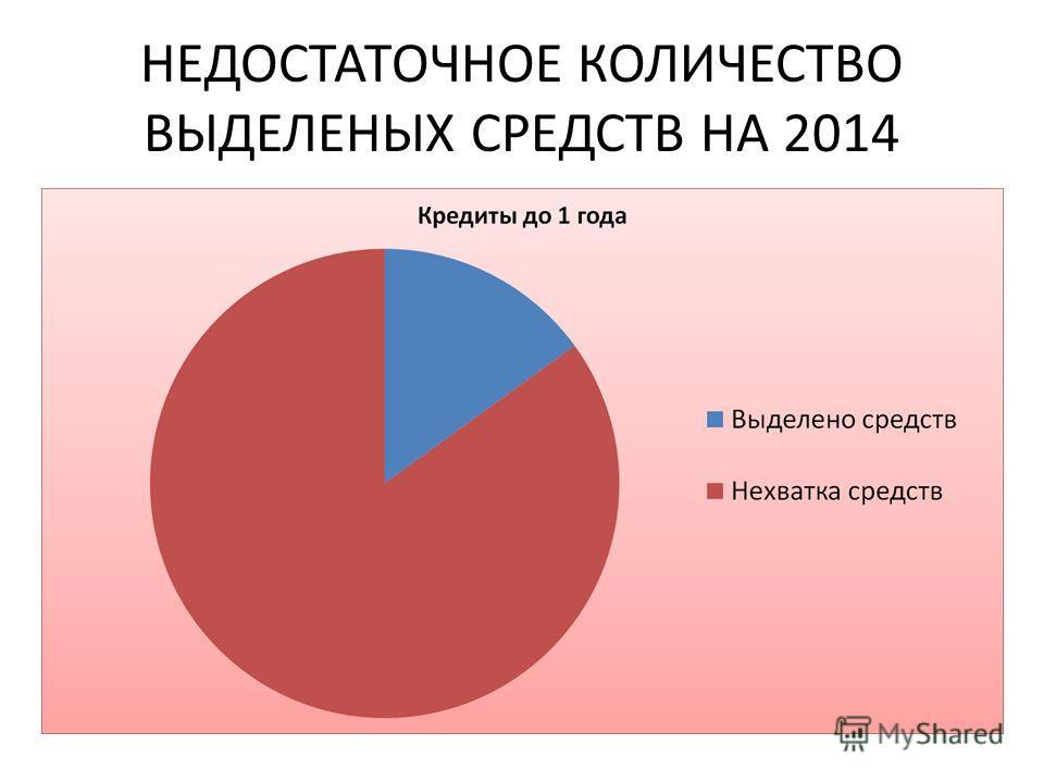 НЕДОСТАТОЧНОЕ КОЛИЧЕСТВО ВЫДЕЛЕНЫХ СРЕДСТВ НА 2014